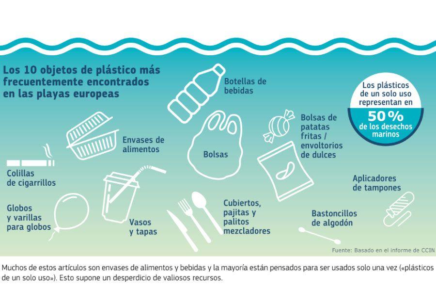 10-plàstics-prohibits a Europa