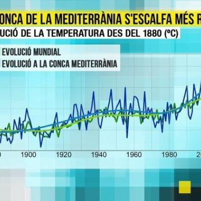 EL MEDITERRANI, Una bomba climàtica de rellotgeria.