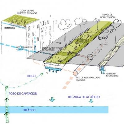 Esquema de funcionament del Sistema Urbà de Drenatge Sostenible